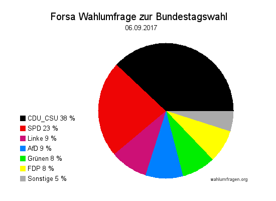 Forsa Wahltrend