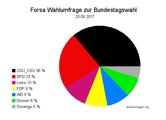 Neue Forsa Wahltrend / Wahlumfrage zur Bundestagswahl 2017 vom 20. September 2017.