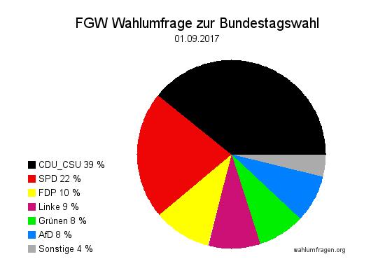Neue Forschungsgruppe Wahlen Wahlprognose zur Bundestagswahl 2017 vom 01. September 2017.