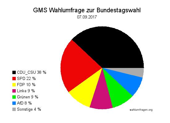 Aktuelle GMS Wahlumfrage / Wahlprognose zur Bundestagswahl 2017 vom 07.09.17