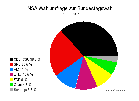 Aktuelle INSA Wahlumfrage / Wahlprognose zur Bundestagswahl 2017 vom 11. September 2017.