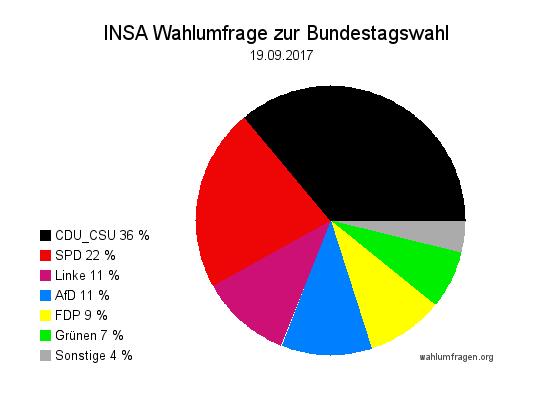Aktuelle INSA Wahlumfrage / Wahlprognose zur Bundestagswahl 2017 vom 19. September 2017.