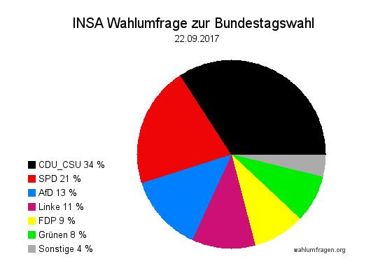 Aktuelle INSA Wahlumfrage / Wahlprognose zur Bundestagswahl 2017 vom 22. September 2017.