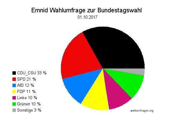 Neuste Emnid Wahlumfrage / Wahlprognose zur Bundestagswahl vom 01. Oktober 2017