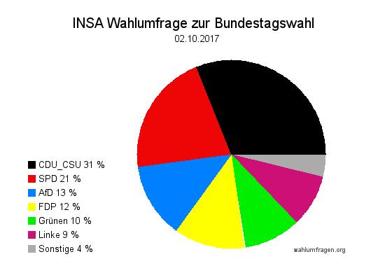 Aktuelle INSA Wahlumfrage / Wahlprognose zur Bundestagswahl vom 02. Oktober 2017.