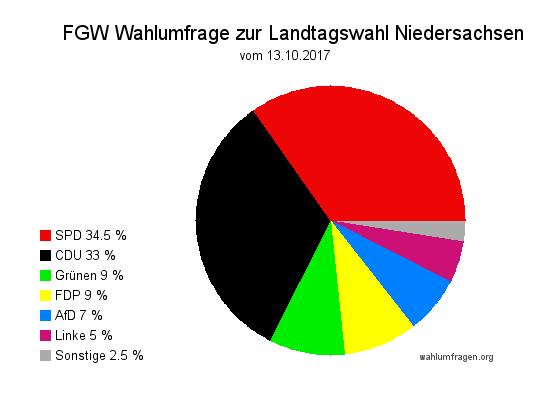 Wahlumfrage zur Landtagswahl 2017 in Niedersachsen