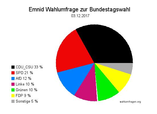 Neuste Emnid Wahlumfrage / Wahlprognose zur Bundestagswahl vom 03. Dezember 2017