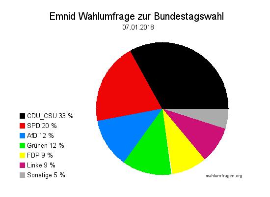 Neuste Emnid Wahlumfrage / Wahlprognose zur Bundestagswahl vom 07. Januar 2018