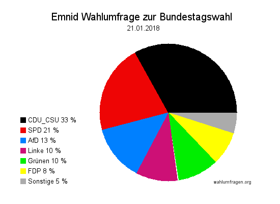 Neuste Emnid Wahlumfrage / Wahlprognose zur Bundestagswahl vom 21. Januar 2018