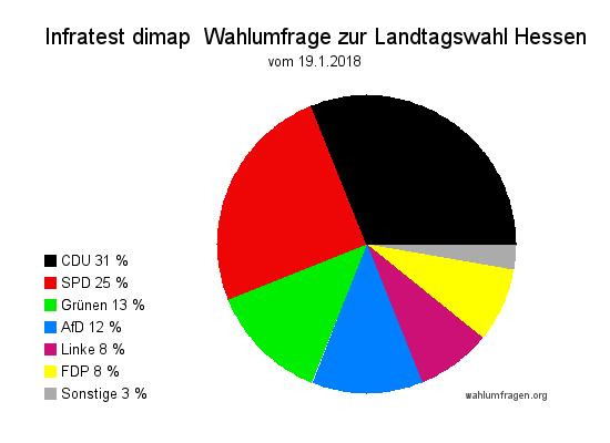 Neue Wahlumfrage / Wahlprognose zur Hessischen Landtagswahl im Oktober 2018 vom 19. Januar 2018