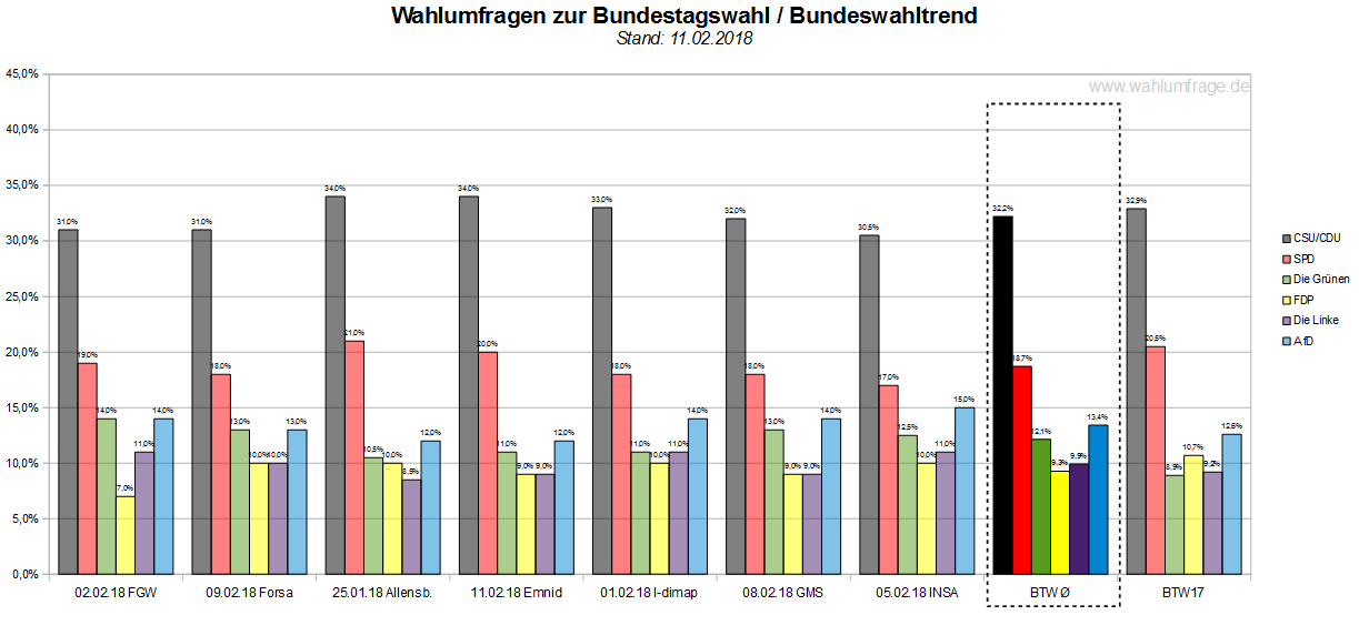 Wahlprognosen Nrw 2021