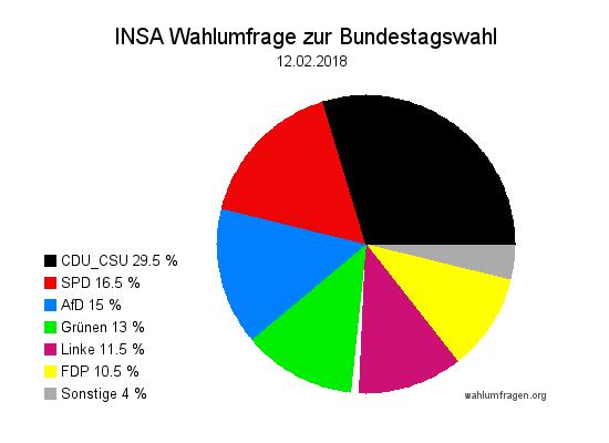 Aktuelle INSA Wahlumfrage / Wahlprognose zur Bundestagswahl vom 12. Februar 2018.