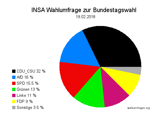Aktuelle INSA Wahlumfrage / Wahlprognose zur Bundestagswahl vom 19. Februar 2018.