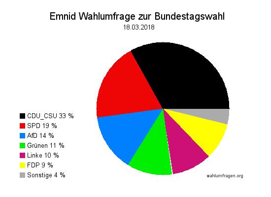 Neuste Emnid Wahlumfrage / Wahlprognose zur Bundestagswahl vom 18. März 2018