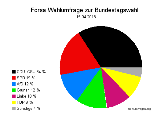 Neue Forsa Wahltrend / Wahlumfrage zur Bundestagswahl vom 15. April 2018.