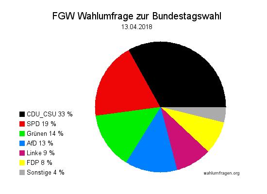 Neue Forschungsgruppe Wahlen Wahlprognose zur Bundestagswahl vom 13. April 2018.