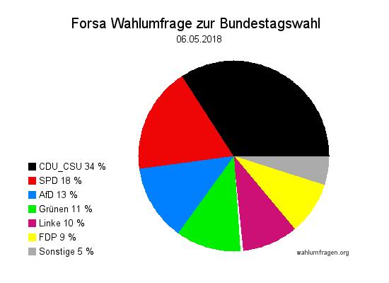 Neue Forsa Wahltrend / Wahlumfrage zur Bundestagswahl vom 06. Mai 2018.