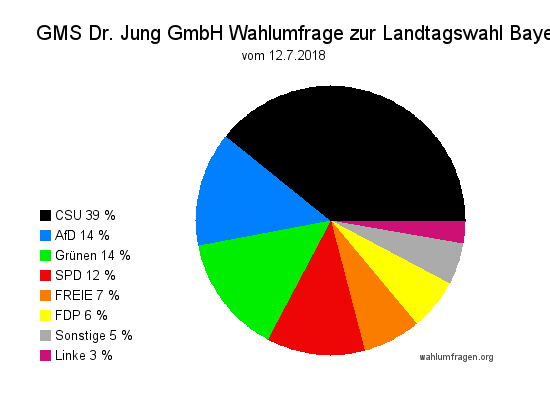 Aktuelle GMS Wahlumfrage zur Landtagswahl 2018 in Bayern vom 12. Juli 2018