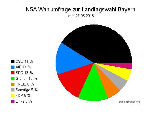 Aktuelle INSA Wahlumfrage zur Landtagswahl 2018 in Bayern vom Juni 2018