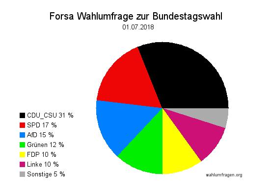 Neue Forsa Wahltrend / Wahlumfrage zur Bundestagswahl vom 01. Juli 2018.