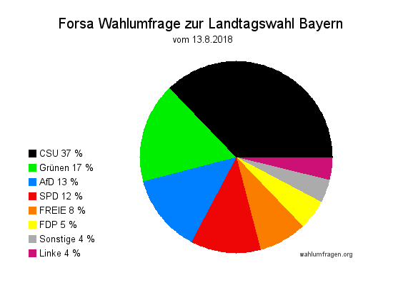 Aktuelle Forsa Wahlumfrage zur Landtagswahl 2018 in Bayern vom 13. August 2018