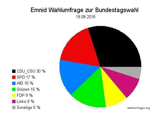 Neuste Emnid Wahlumfrage / Wahlprognose zur Bundestagswahl vom 19. August 2018