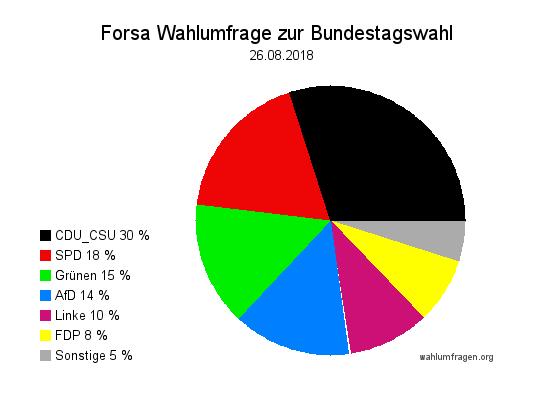 Neue Forsa Wahltrend / Wahlumfrage zur Bundestagswahl vom 26. August 2018.