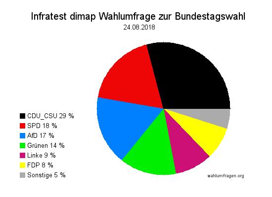 Aktuelle Infratest dimap Wahlumfrage zur Bundestagswahl – 24. August 2018.