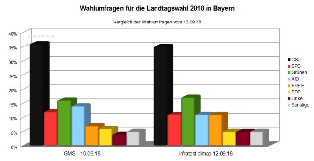 Aktuelle Wahlumfragen zur Bayerischen Landtagswahl 2018 - Stand 13.09.18