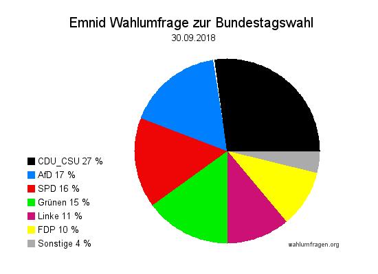 Neuste Emnid Wahlumfrage / Wahlprognose zur Bundestagswahl vom 30. September 2018