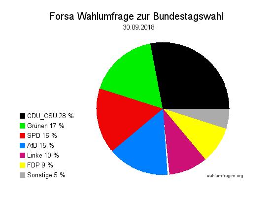 Neue Forsa Wahltrend / Wahlumfrage zur Bundestagswahl vom 30. September 2018.