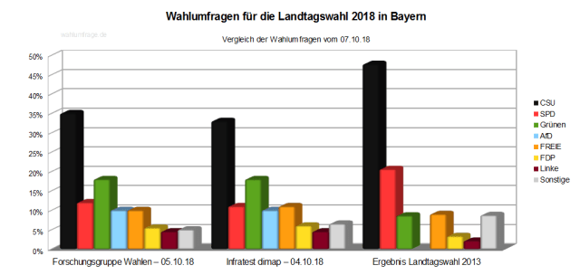 Aktuelle Wahlumfragen zur Bayerischen Landtagswahl 2018 im Vergleich zum Wahlergebnis der Landtagswahl 2013 – Stand 07.10.18