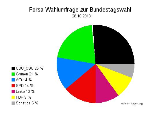 Neue Forsa Wahltrend / Wahlumfrage zur Bundestagswahl vom 28. Oktober 2018.