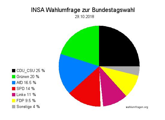 Aktuelle INSA Wahlumfrage / Wahlprognose zur Bundestagswahl vom 09. Oktober 2018.