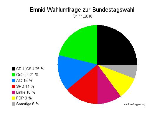 Neuste Emnid Wahlumfrage / Wahlprognose zur Bundestagswahl vom 04. November 2018
