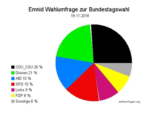 Neuste Emnid Wahlumfrage / Wahlprognose zur Bundestagswahl vom 18. November 2018