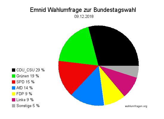 Neuste Emnid Wahlumfrage / Wahlprognose zur Bundestagswahl vom 09. Dezember 2018