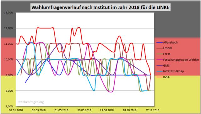 Wahlumfragewerte im Jahr 2018 zur LINKEN für die Bundestagswahl