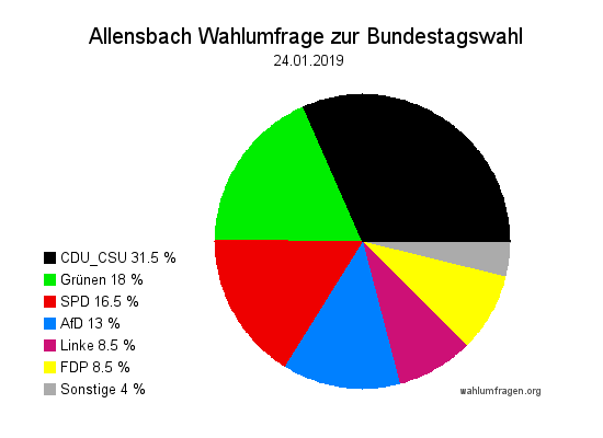 Aktuelle Allensbach Wahlumfrage / Wahlprognose zur Bundestagswahl vom Januar 2019