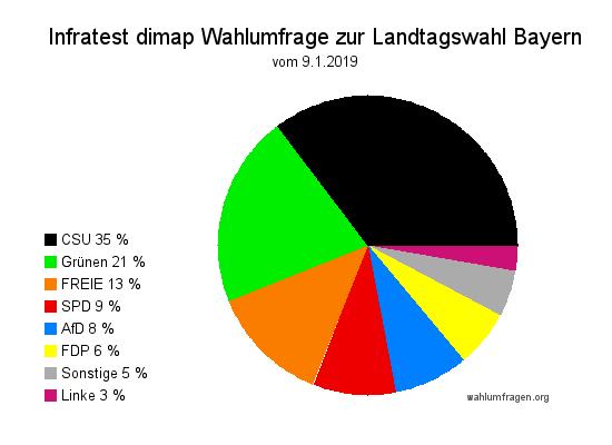 Aktuelle Wahlumfrage zur Bayerischen Landtagswahl – Stand 09.01.2019