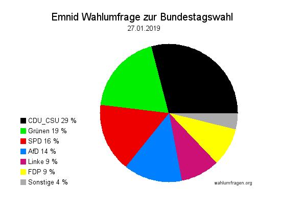 Neue Emnid Wahlumfrage / Wahlprognose zur Bundestagswahl vom 27. Januar 2019.