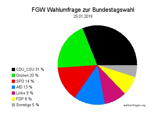 Neue Forschungsgruppe Wahlen Wahlprognose zur Bundestagswahl vom 25. Januar 2019.