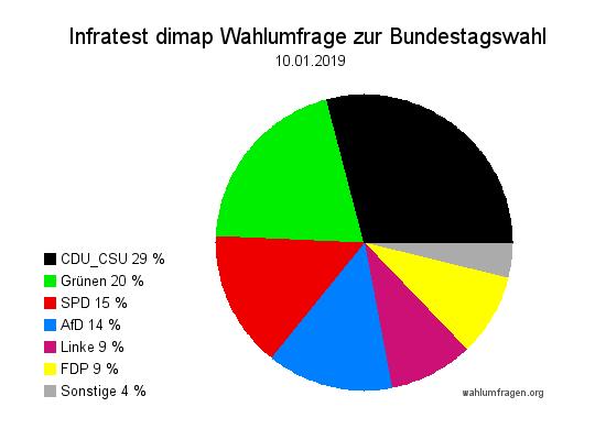 Aktuelle Infratest dimap Wahlumfrage zur Bundestagswahl – 10. Januar 2019