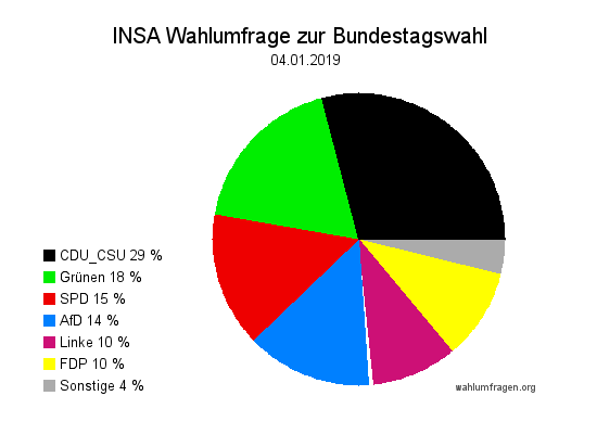 Aktuelle INSA Wahlumfrage / Wahlprognose zur Bundestagswahl vom 04. Januar 2019.
