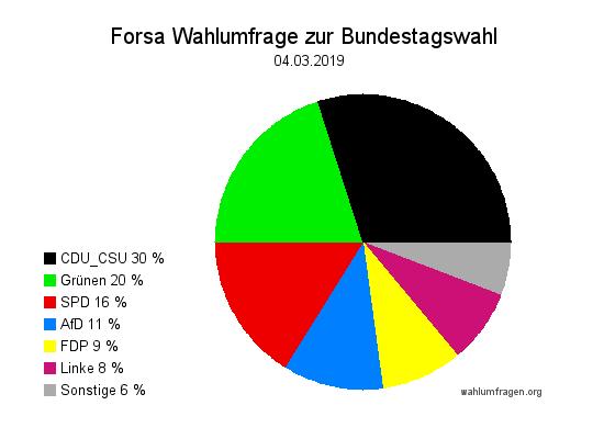 Neue Forsa Wahltrend / Wahlumfrage zur Bundestagswahl vom 04. März 2019.