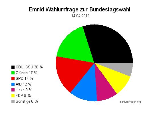 Neue Emnid Wahlumfrage / Wahlprognose zur Bundestagswahl vom 14. April 2019.