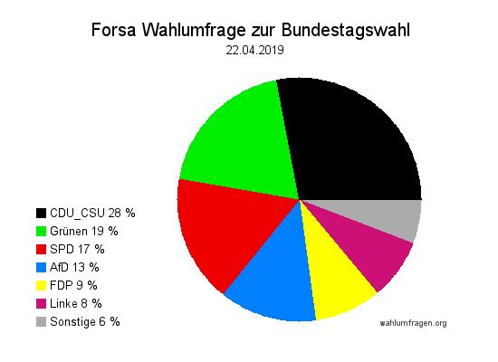 Neue Forsa Wahltrend / Wahlumfrage zur Bundestagswahl vom 22. April 2019.