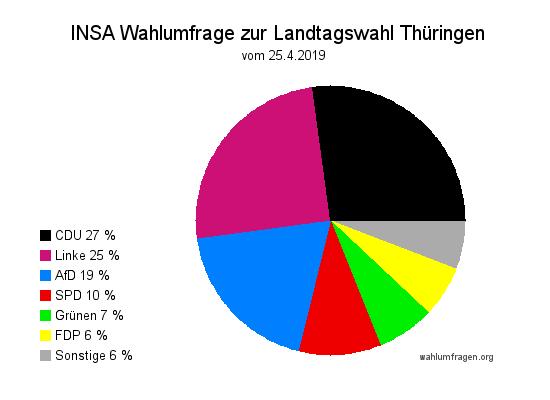Aktuelle INSA Wahlprognose zur Landtagswahl 2019 in Thüringen vom 25. April 2019