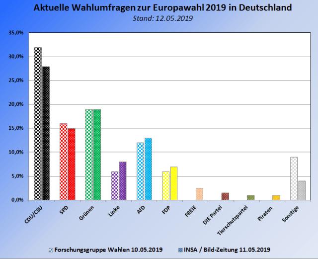 Aktuelle INSA und Forschungsgruppe Wahlen Wahlumfragen zu den Europawahlen 2019 in Deutschland – Stand 12.05.2019