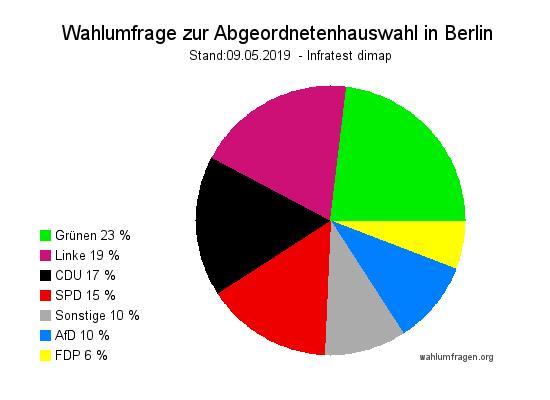 Aktuelle Infratest dimap Wahlumfrage zur Abgeordnetenhauswahl in Berlin - Stand Mai 2019